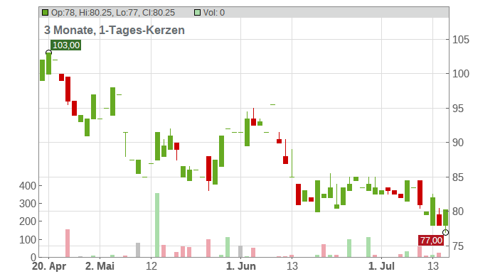 ADIDAS AG ADR 1/2/O.N. Chart