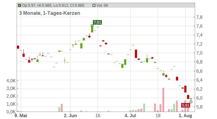 Iluka Resources Ltd. Chart