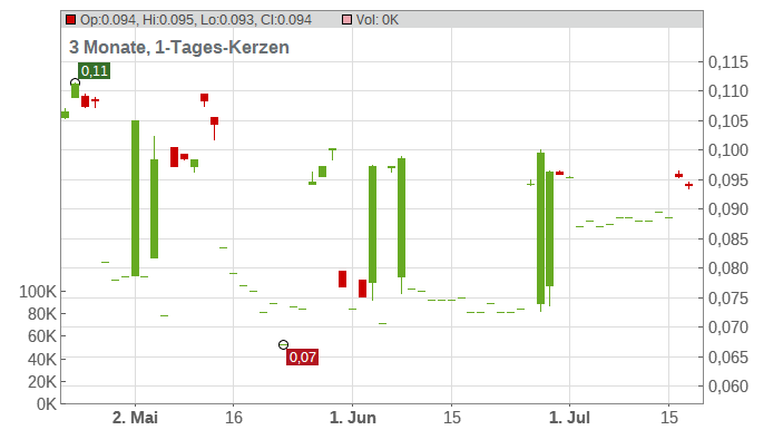 Yoma Strategic Holdings Ltd. Chart