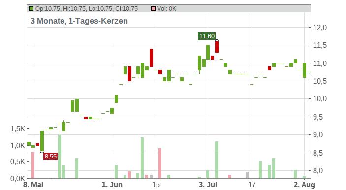 Panasonic Corp. Chart