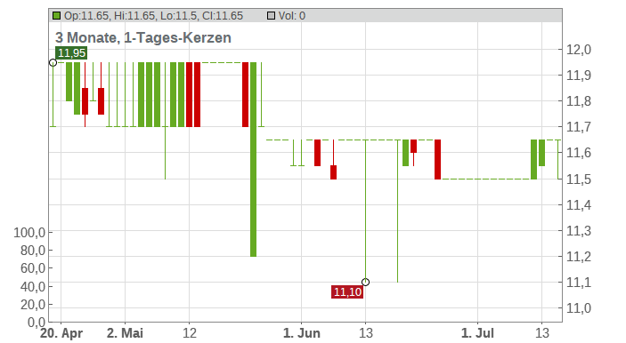 KHD HUMB.WEDAG VV NA O.N. Chart