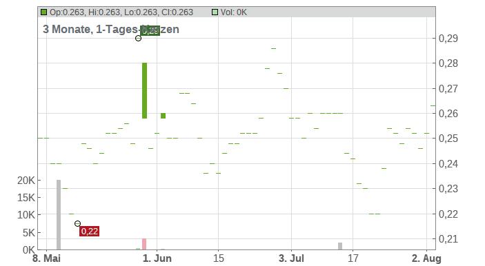 Arianne Phosphate Inc Chart