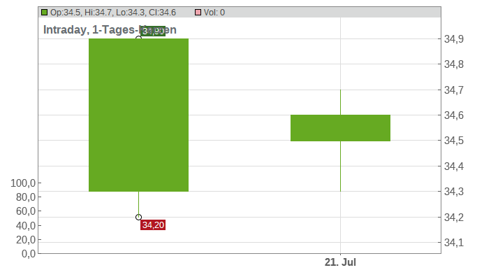 AGC Inc. Chart
