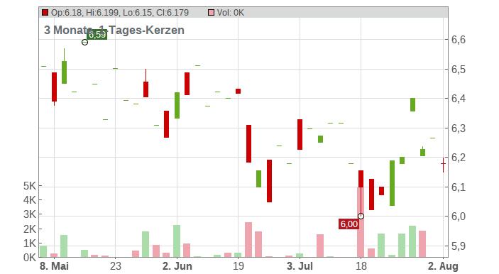Asahi Kaisei Corp. Chart