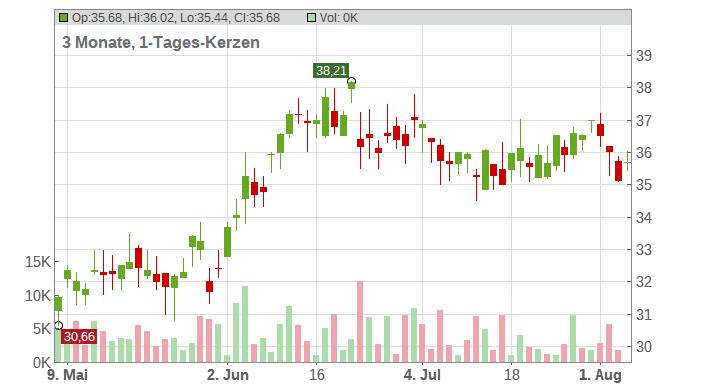 Itochu Corp. Chart