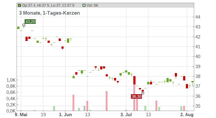 ASX, Ltd. Chart
