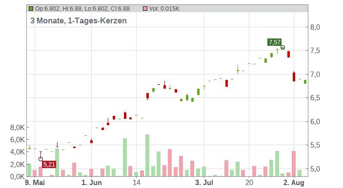 AGL Energy Ltd Chart