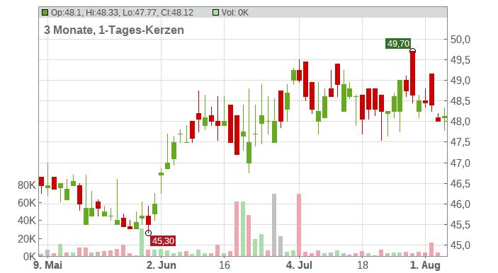 CORP. FIN. ALBA INH. EO 1 Chart