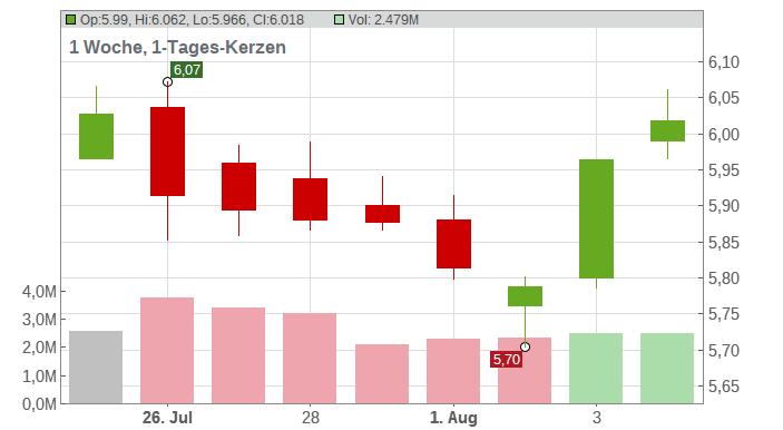 Bankinter, S.A. Chart