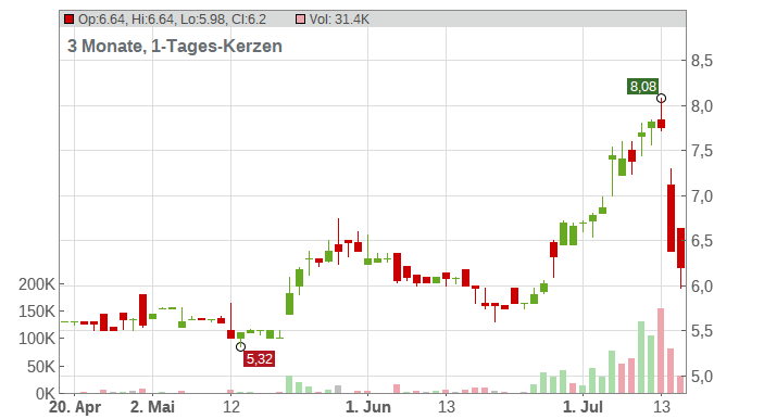 AZKOYEN SA INH. EO 0,60 Chart
