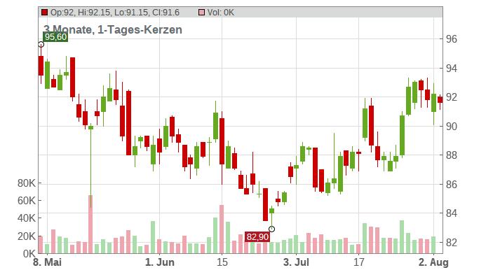 Vidrala S.A. Chart