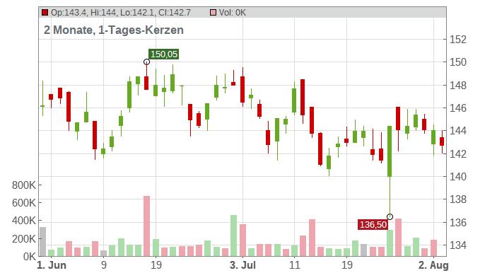 Aena SME S.A. Chart