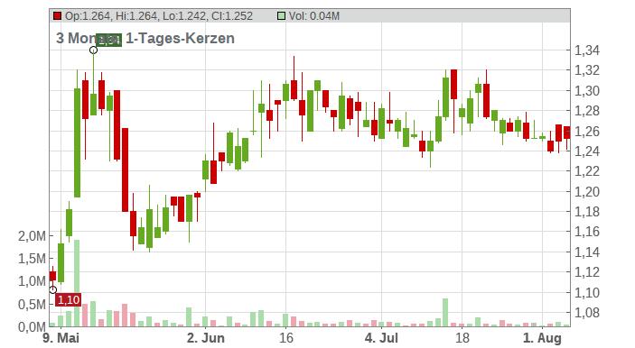 AUDAX RENOVABLES EO 0,7 Chart