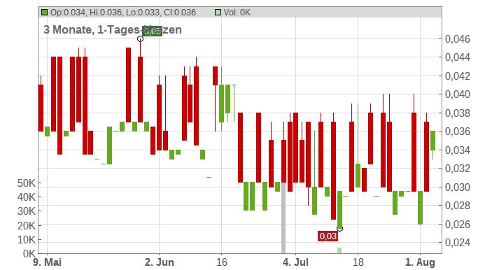 Granite Creek Copper Ltd. Chart