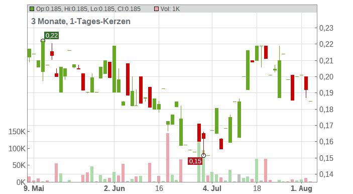 IMPACT Silver Corp. Chart
