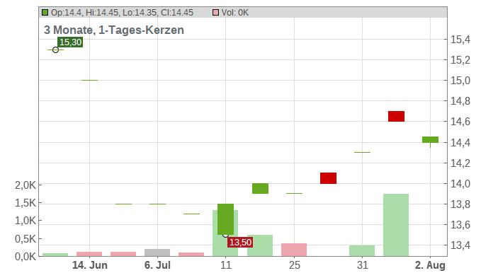 Osaka Gas Co. Chart