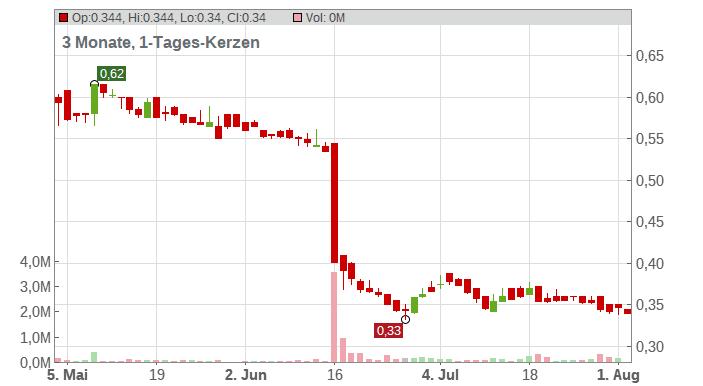 BIOCARTIS GR. 144A/REG S Chart