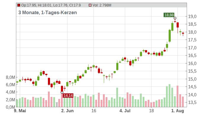 Stellantis NV Chart