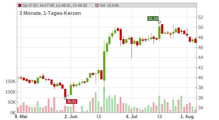 Covestro AG Chart