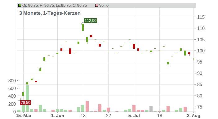 Screen Holdings Co., Ltd Chart