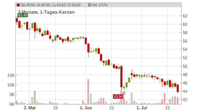 FRESEN.MED.CARE KGAA O.N. Chart