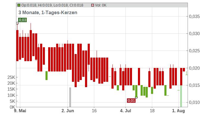 Kesselrun Resources Ltd. Chart