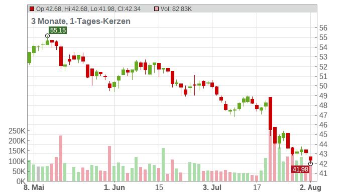 Cargotec Corp. Chart