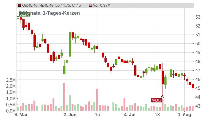 KONE CORP.(NEW) B O.N. Chart