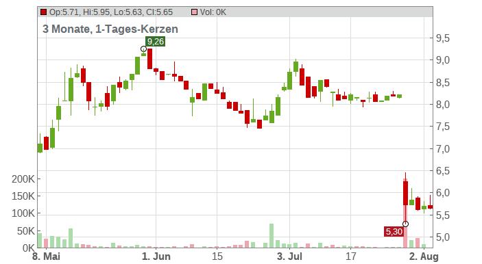 APONTIS PHARM. AG INH ON Chart