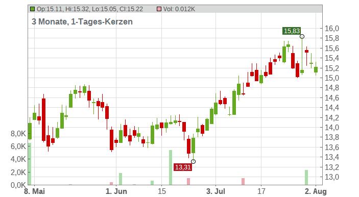 ABN Amro Group NV Chart
