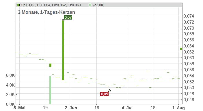 Emperor International Holdings Ltd. Chart