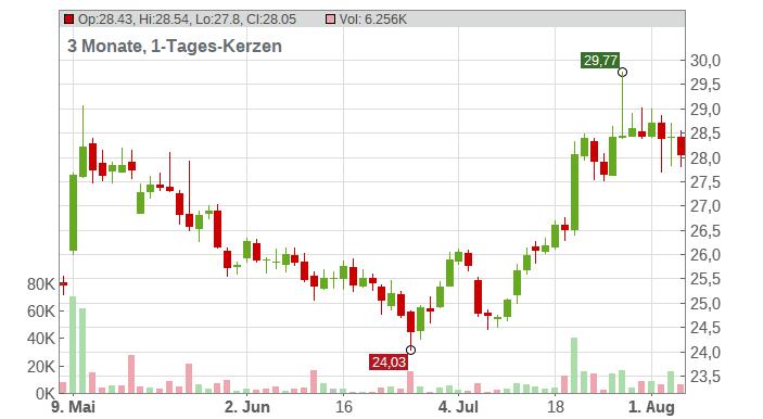 FRESENIUS SE+CO.KGAA O.N. Chart