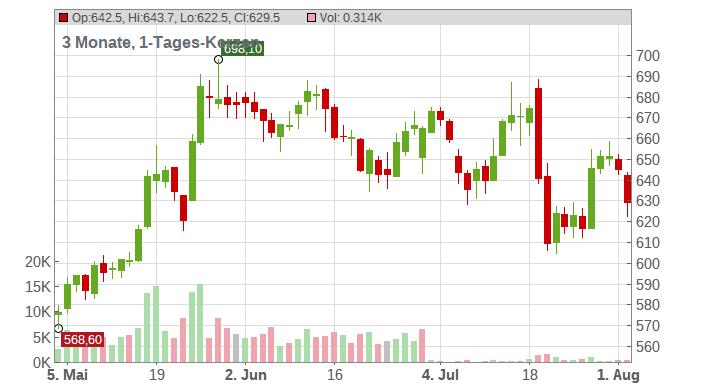 ASML HOLDING EO -,09 Chart