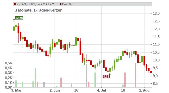 DRDGOLD Ltd Chart