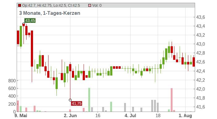 DMG MORI AG O.N. Chart