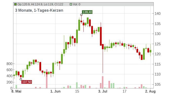 DO + CO AG Chart