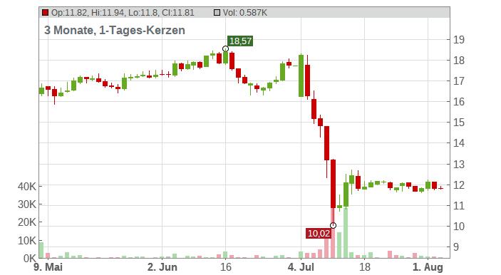 Aurelius Equity Opportunities SE & Co. KGaA Chart