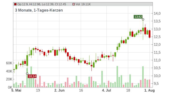 NORDEX SE O.N. Chart