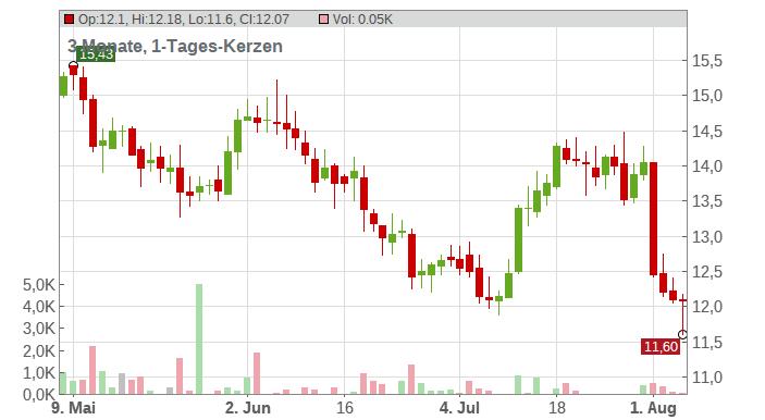 GOLD FIELDS LTD RC-,50 Chart