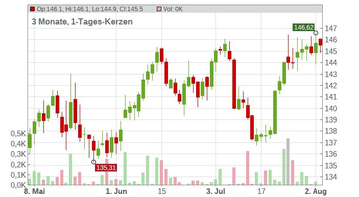 Walmart Inc. Chart