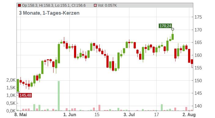 Texas Instruments Inc. Chart