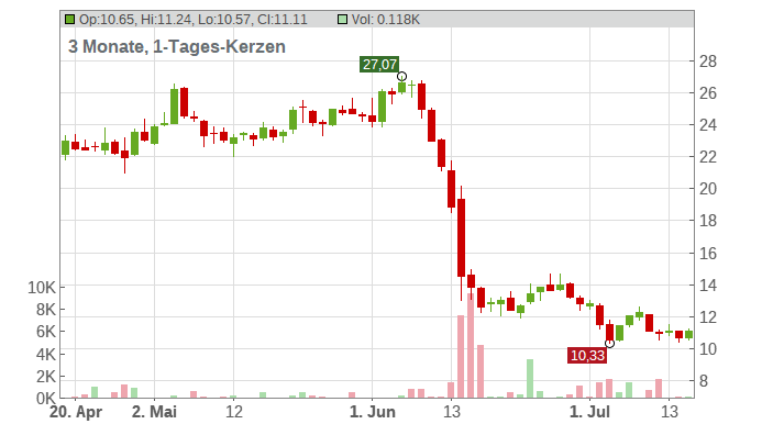 Atos Origin SA Chart