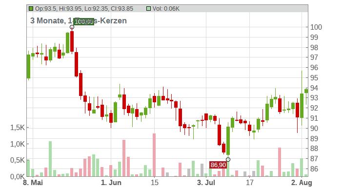 Starbucks Corp. Chart
