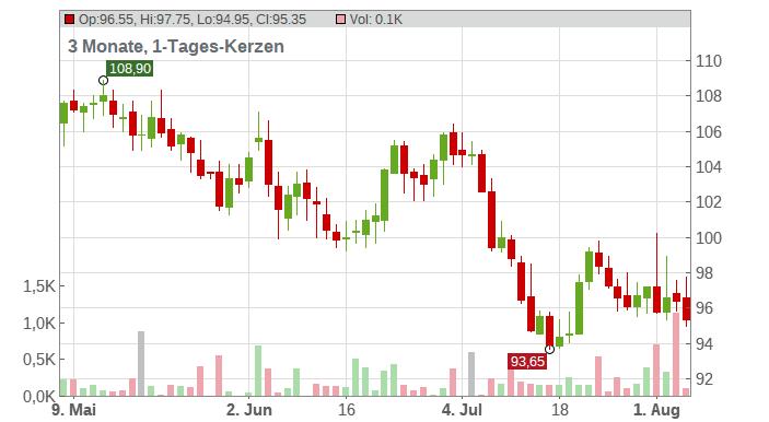 Merck & Co Chart