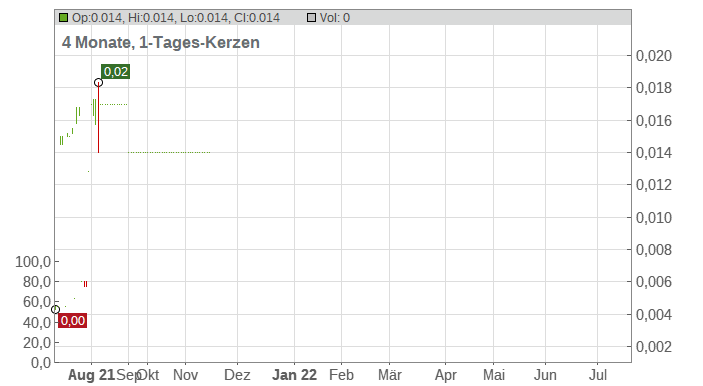 BENTOEL INTL INV. RP 50 Chart