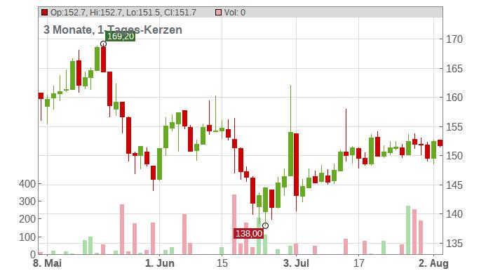 EINHELL GERMANY VZO O.N. Chart