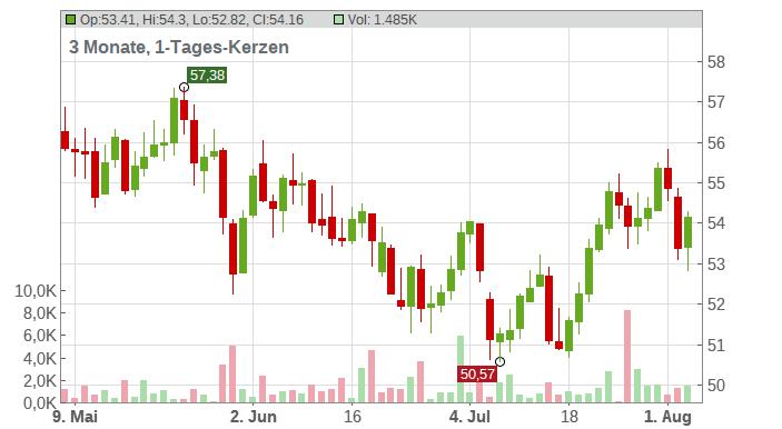TotalEnergies SE Chart