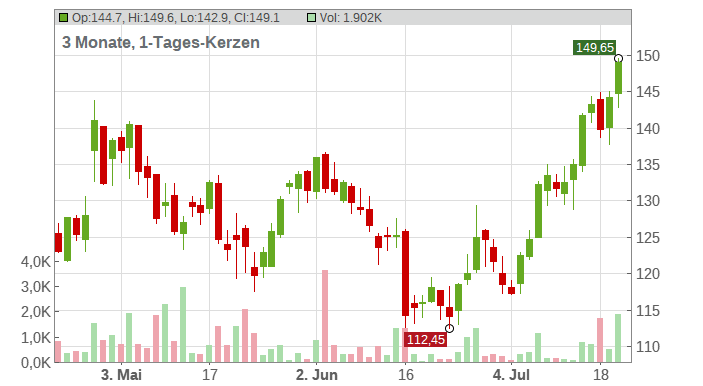 QUALCOMM Chart