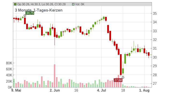 Verizon Communications Inc. Chart