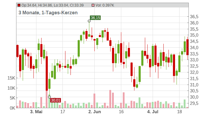 EQUINOR ASA NK 2,50 Chart